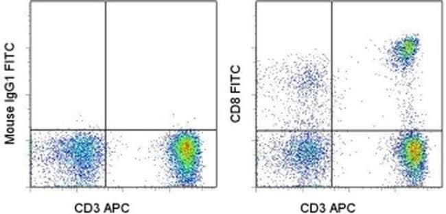 CD8a Mouse anti-Human, FITC, Clone: SK1, eBioscience ::