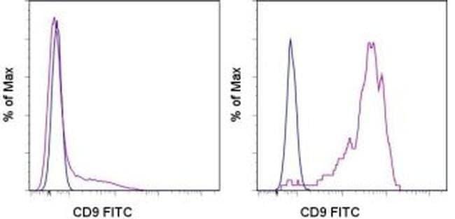 CD9 Mouse anti-Human, FITC, Clone: eBioSN4 (SN4 C3-3A2), eBioscience™ 25 Tests; FITC CD9 Mouse anti-Human, FITC, Clone: eBioSN4 (SN4 C3-3A2), eBioscience™