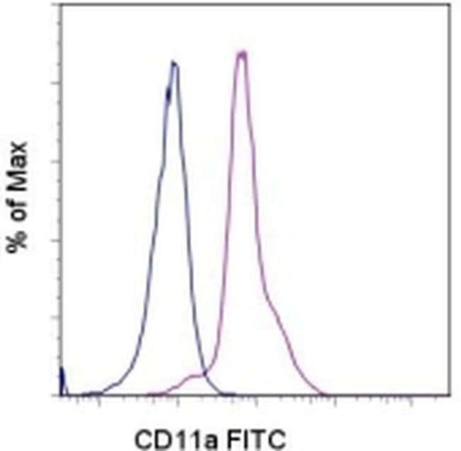 CD11a (LFA-1alpha) Rat anti-Mouse, FITC, Clone: M17/4, eBioscience™ 100 μg; FITC CD11a (LFA-1alpha) Rat anti-Mouse, FITC, Clone: M17/4, eBioscience™