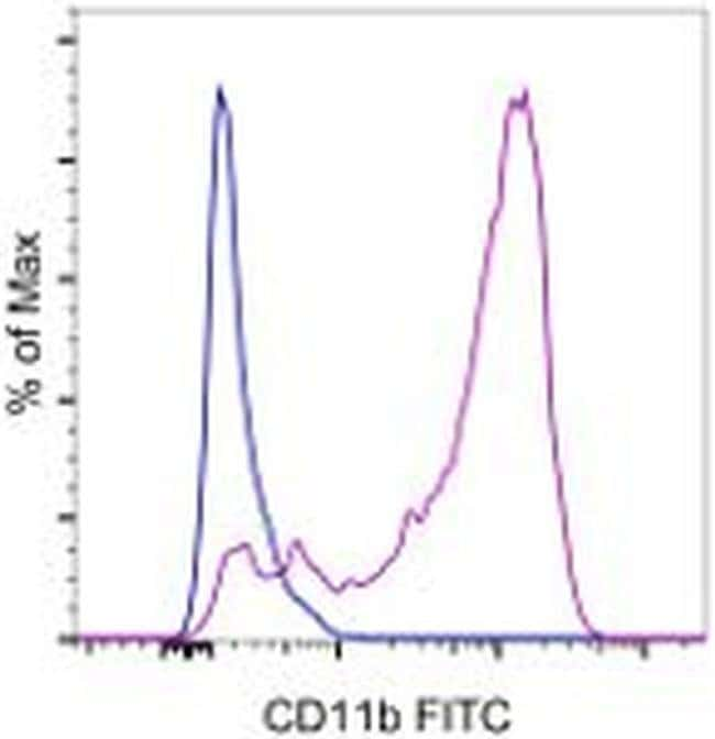 CD11b Rat anti-Mouse, FITC, Clone: M1/70, eBioscience™ 1 mg; FITC CD11b Rat anti-Mouse, FITC, Clone: M1/70, eBioscience™