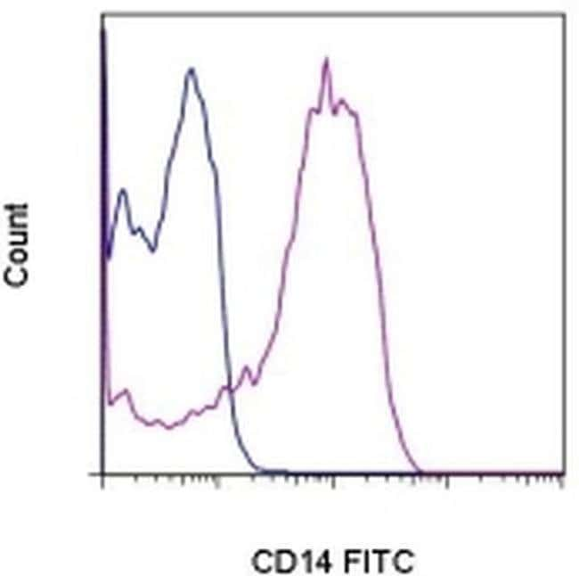 CD14 Rat anti-Mouse, FITC, Clone: Sa2-8, eBioscience™ 500μg; FITC CD14 Rat anti-Mouse, FITC, Clone: Sa2-8, eBioscience™