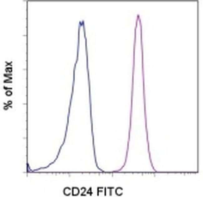 CD24 Mouse anti-Human, FITC, Clone: eBioSN3 (SN3 A5-2H10), eBioscience™: Primary Antibodies - Alphabetical Primary Antibodies