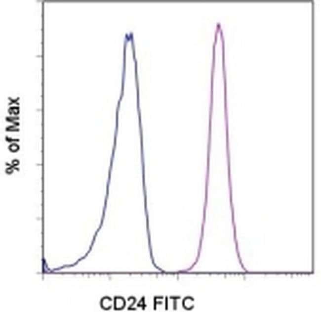 CD24 Mouse anti-Human, FITC, Clone: eBioSN3 (SN3 A5-2H10), eBioscience™ 100 Tests; FITC CD24 Mouse anti-Human, FITC, Clone: eBioSN3 (SN3 A5-2H10), eBioscience™