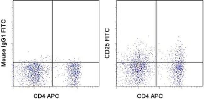 CD25 Mouse anti-Canine, FITC, Clone: P4A10, eBioscience ::