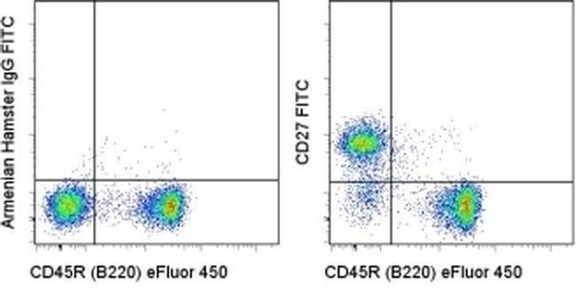 CD27 Armenian Hamster anti-Human, Mouse, Rat, FITC, Clone: LG.7F9, eBioscience