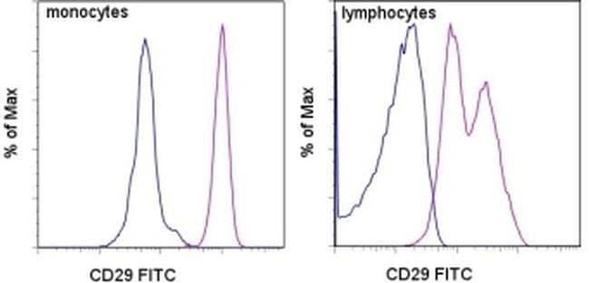 CD29 (Integrin beta 1) Mouse anti-Human, FITC, Clone: TS2/16, eBioscience
