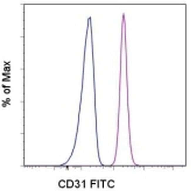 CD31 (PECAM-1) Mouse anti-Human, FITC, Clone: WM-59 (WM59), eBioscience™ 100 Tests; FITC products