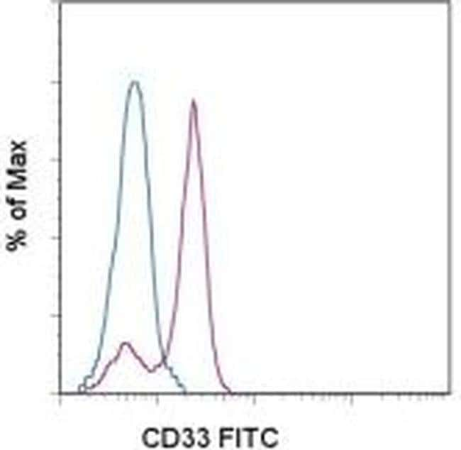 CD33 Mouse anti-Human, FITC, Clone: P67.6, eBioscience™ 25 Tests; FITC CD33 Mouse anti-Human, FITC, Clone: P67.6, eBioscience™