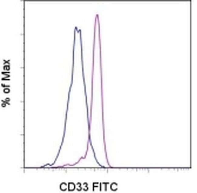 CD33 Mouse anti-Human, FITC, Clone: WM-53 (WM53), eBioscience™ 25 Tests; FITC CD33 Mouse anti-Human, FITC, Clone: WM-53 (WM53), eBioscience™