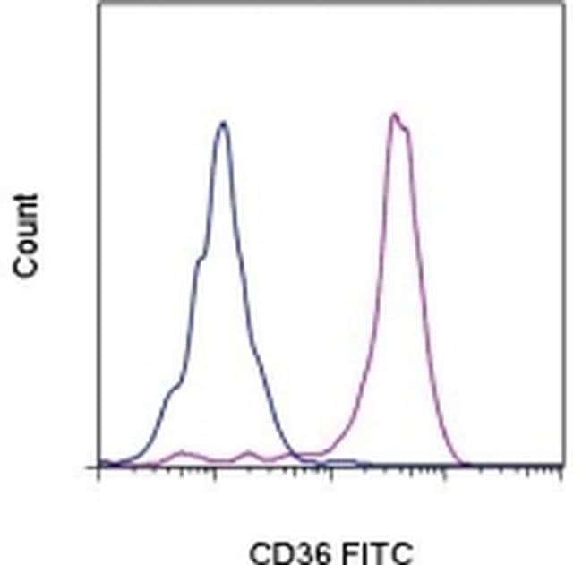 CD36 Mouse anti-Human, FITC, Clone: eBioNL07 (NL07), eBioscience™ 25 Tests; FITC CD36 Mouse anti-Human, FITC, Clone: eBioNL07 (NL07), eBioscience™