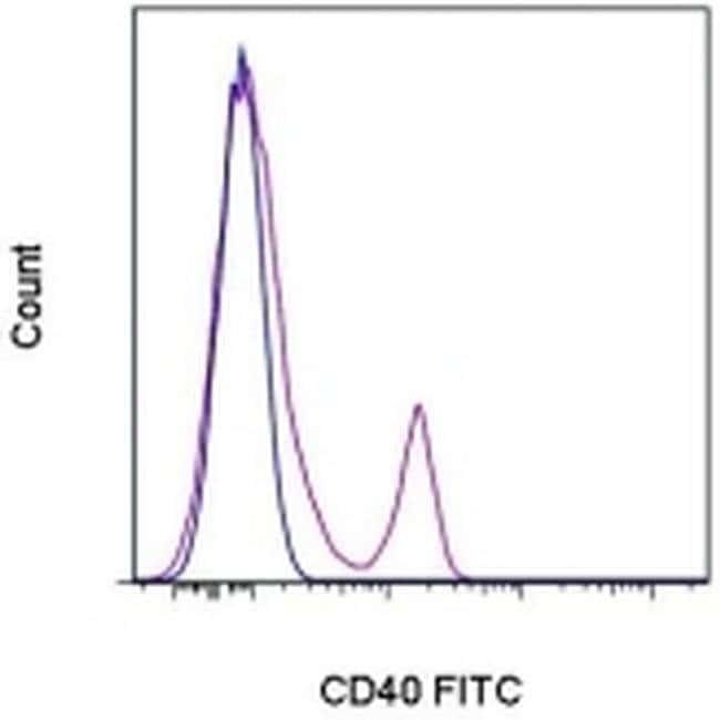 CD40 Mouse anti-Human, FITC, Clone: 5C3, eBioscience ::