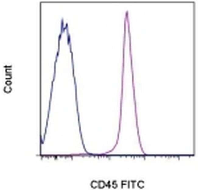 CD45 Mouse anti-Rat, FITC, Clone: OX1, eBioscience™ 25 μg; FITC CD45 Mouse anti-Rat, FITC, Clone: OX1, eBioscience™
