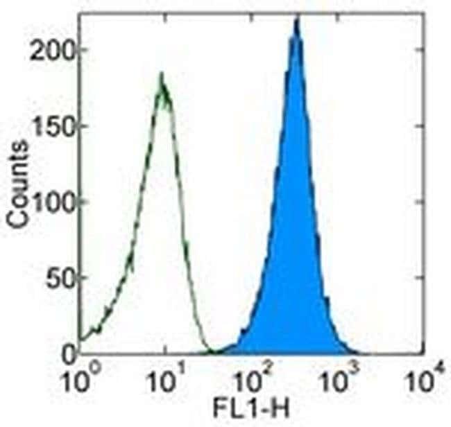CD47 Mouse anti-Human, FITC, Clone: 2D3, eBioscience™ 25 Tests; FITC CD47 Mouse anti-Human, FITC, Clone: 2D3, eBioscience™