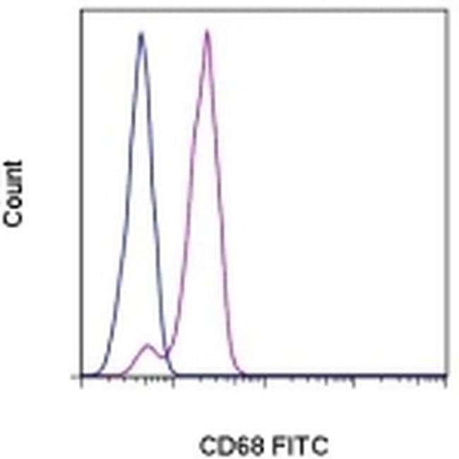 CD68, FITC, clone: eBioY1/82A (Y1/82A), eBioscience™ 25 Tests; FITC Primary Antibodies CD51 to CD100