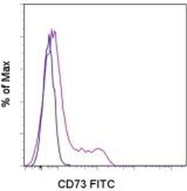 CD73 Mouse anti-Human, FITC, Clone: AD2, eBioscience™ 100 Tests; FITC CD73 Mouse anti-Human, FITC, Clone: AD2, eBioscience™