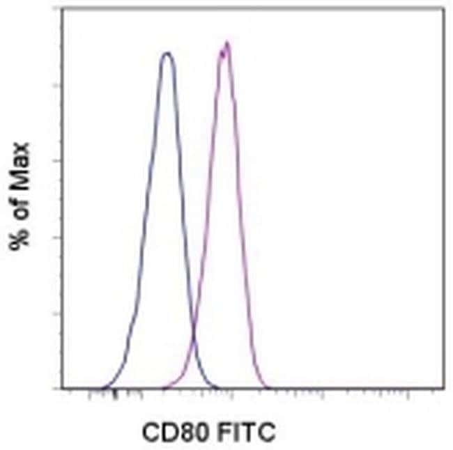 CD80 (B7-1) Mouse anti-Human, FITC, Clone: 2D10.4, eBioscience™ 100 Tests; FITC CD80 (B7-1) Mouse anti-Human, FITC, Clone: 2D10.4, eBioscience™