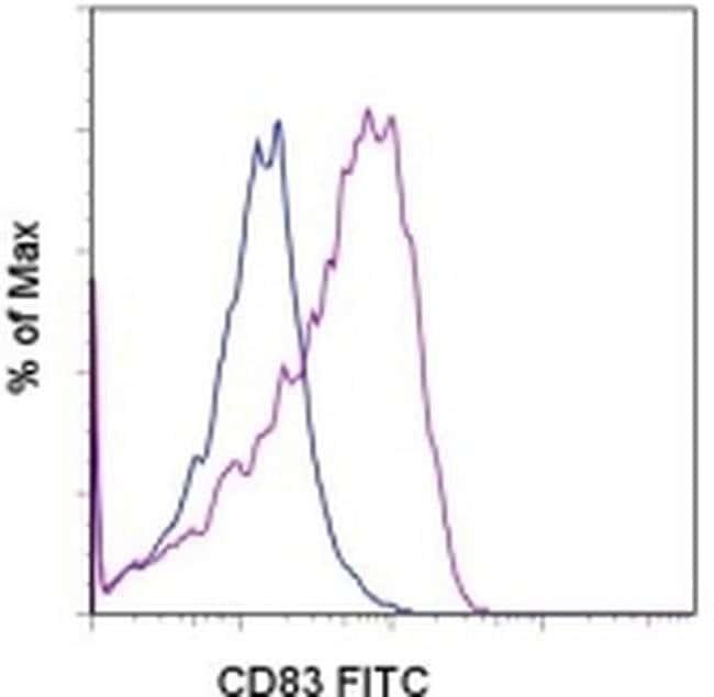 CD83 Rat anti-Mouse, FITC, Clone: Michel-17 (Michel17), eBioscience™ 100 μg; FITC CD83 Rat anti-Mouse, FITC, Clone: Michel-17 (Michel17), eBioscience™