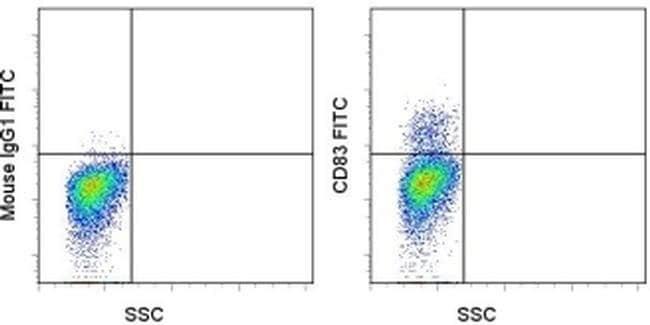 CD83 Mouse anti-Human, FITC, Clone: HB15e, eBioscience ::