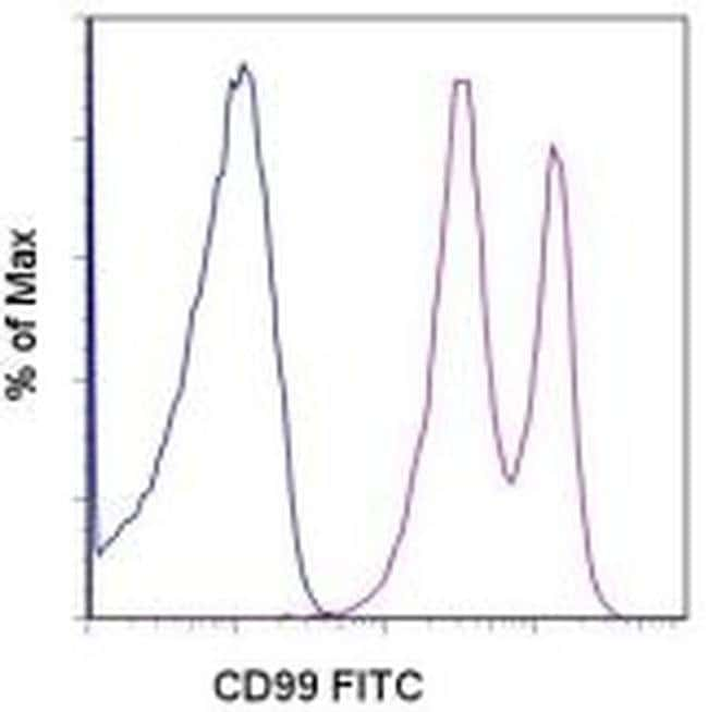 CD99 Mouse anti-Human, FITC, Clone: 3B2/TA8, eBioscience™ 100 Tests; FITC CD99 Mouse anti-Human, FITC, Clone: 3B2/TA8, eBioscience™