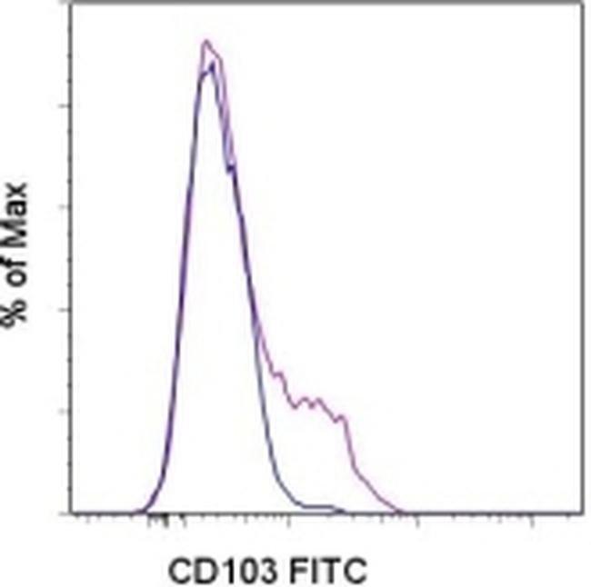 CD103 (Integrin alpha E) Mouse anti-Human, FITC, Clone: B-Ly7, eBioscience™ 25 Tests; FITC CD103 (Integrin alpha E) Mouse anti-Human, FITC, Clone: B-Ly7, eBioscience™