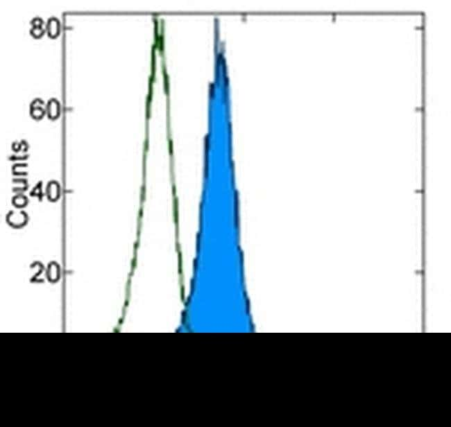 CD107b (LAMP-2) Mouse anti-Human, FITC, Clone: eBioH4B4 (H4B4), eBioscience
