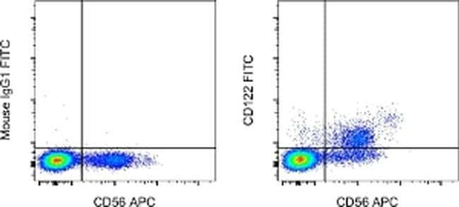 CD122 Mouse anti-Human, FITC, Clone: TU27, eBioscience™ 100 Tests; FITC CD122 Mouse anti-Human, FITC, Clone: TU27, eBioscience™