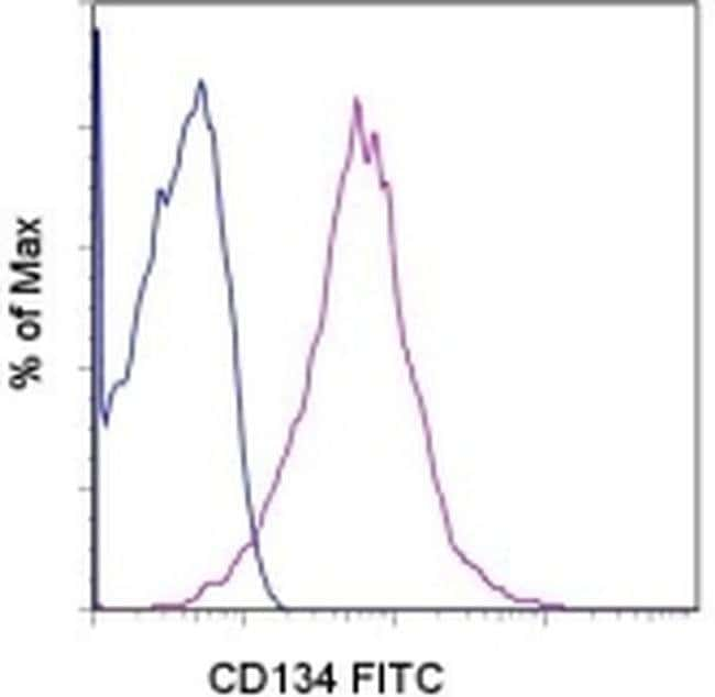 CD134 (OX40) Mouse anti-Human, FITC, Clone: ACT35 (ACT-35), eBioscience™ 25 Tests; FITC CD134 (OX40) Mouse anti-Human, FITC, Clone: ACT35 (ACT-35), eBioscience™