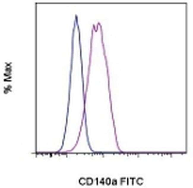 CD140a (PDGFRA) Rat anti-Mouse, FITC, Clone: APA5, eBioscience ::