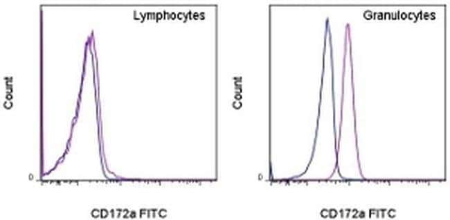 CD172a (SIRP alpha) Mouse anti-Human, FITC, Clone: 15-414, eBioscience