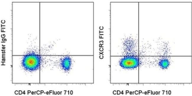 CD183 (CXCR3) Armenian Hamster anti-Mouse, FITC, Clone: CXCR3-173, eBioscience