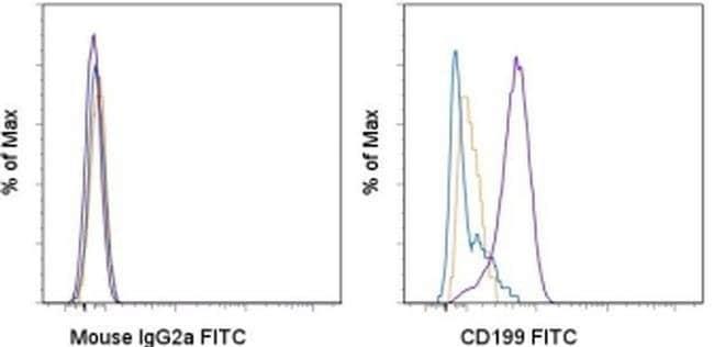 CD199 (CCR9) Mouse anti-Mouse, FITC, Clone: eBioCW-1.2 (CW-1.2), eBioscience™ 100 μg; FITC CD199 (CCR9) Mouse anti-Mouse, FITC, Clone: eBioCW-1.2 (CW-1.2), eBioscience™