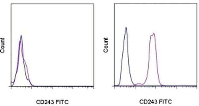 CD243 (ABCB1) Mouse anti-Human, FITC, Clone: UIC2, eBioscience™ 100 Tests; FITC CD243 (ABCB1) Mouse anti-Human, FITC, Clone: UIC2, eBioscience™