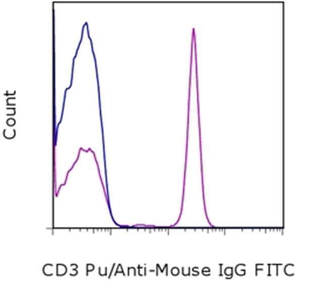 IgG (H+L) F(ab′)2-Goat anti-Mouse, FITC, eBioscience™ 25 μg; FITC IgG (H+L) F(ab′)2-Goat anti-Mouse, FITC, eBioscience™