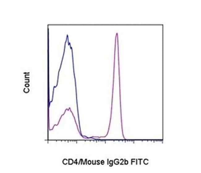 IgG2b Rat anti-Mouse, FITC, eBioscience  100 µg; FITC