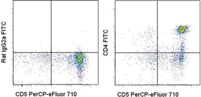 CD4 Rat anti-Canine, FITC, Clone: YKIX302.9, eBioscience™ 100 Tests; FITC CD4 Rat anti-Canine, FITC, Clone: YKIX302.9, eBioscience™