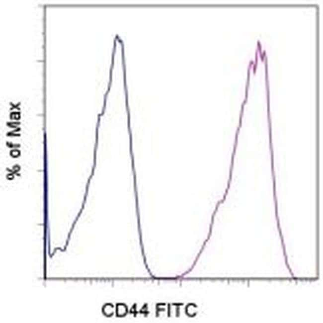 CD44 Rat anti-Canine, FITC, Clone: YKIX337.8, eBioscience ::