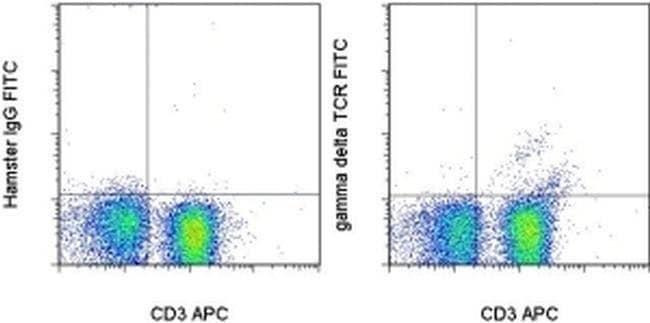 TCR gamma/delta Armenian Hamster anti-Mouse, FITC, Clone: eBioGL3 (GL-3, GL3), eBioscience™ 500 μg; FITC TCR gamma/delta Armenian Hamster anti-Mouse, FITC, Clone: eBioGL3 (GL-3, GL3), eBioscience™