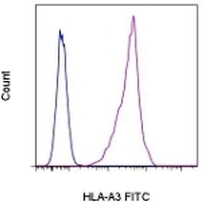 HLA-A3 Mouse anti-Human, FITC, Clone: GAP.A3, eBioscience ::