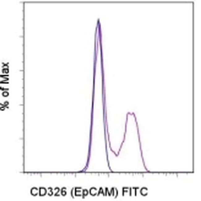 CD326 (EpCAM) Rat anti-Mouse, FITC, Clone: G8.8, eBioscience™ 100 μg; FITC CD326 (EpCAM) Rat anti-Mouse, FITC, Clone: G8.8, eBioscience™
