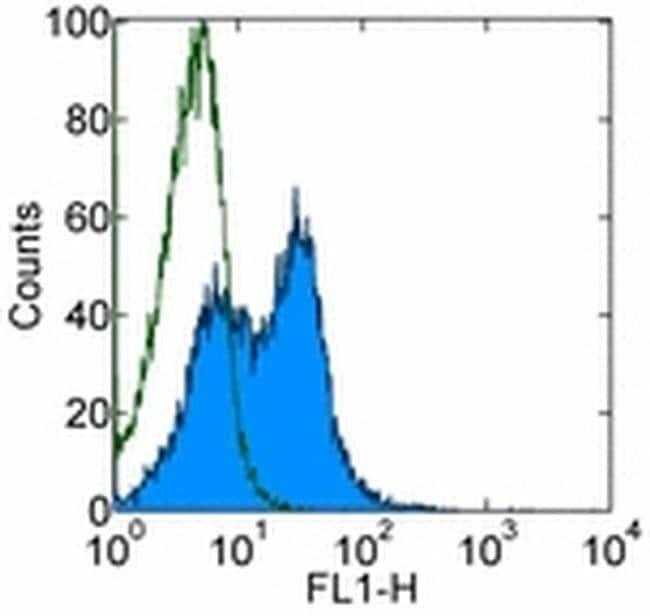 Integrin beta 7 Rat anti-Human, Mouse, FITC, Clone: FIB504, eBioscience
