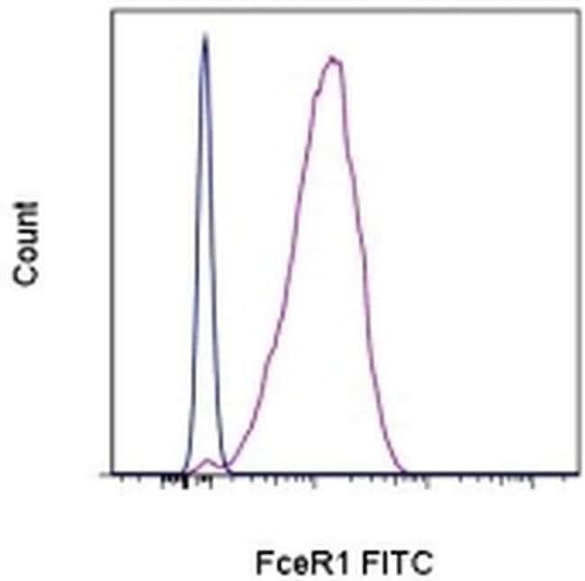 FceR1 alpha Armenian Hamster anti-Mouse, FITC, Clone: MAR-1, eBioscience™ 50 μg; FITC FceR1 alpha Armenian Hamster anti-Mouse, FITC, Clone: MAR-1, eBioscience™