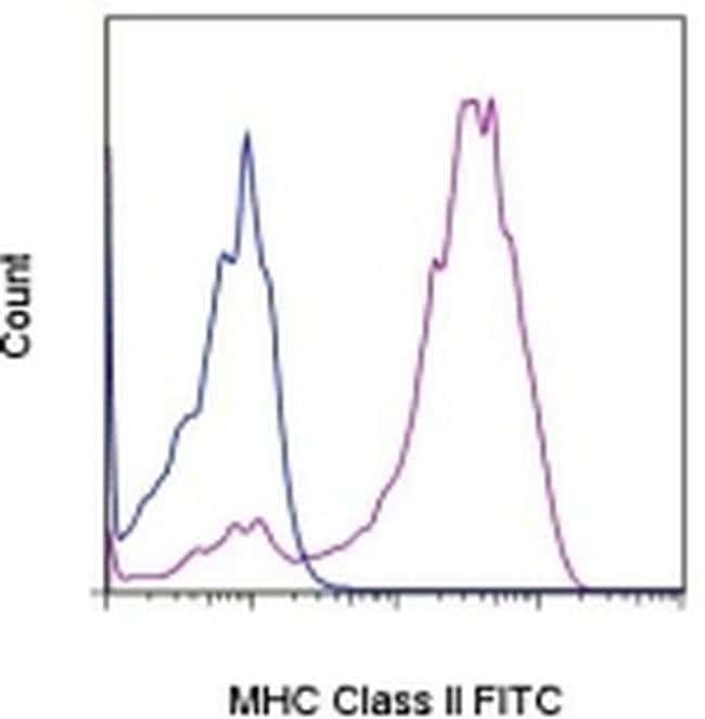 MHC Class II Rat anti-Canine, FITC, Clone: YKIX334.2, eBioscience™ 100 Tests; FITC Primary Antibodies Mf to Ml