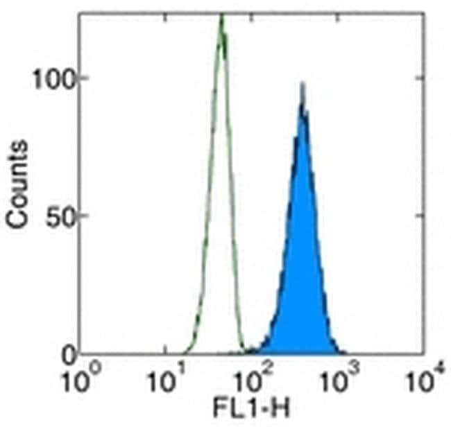 Cytochrome C Mouse anti-Human, Mouse, Rat, FITC, Clone: 6H2, eBioscience