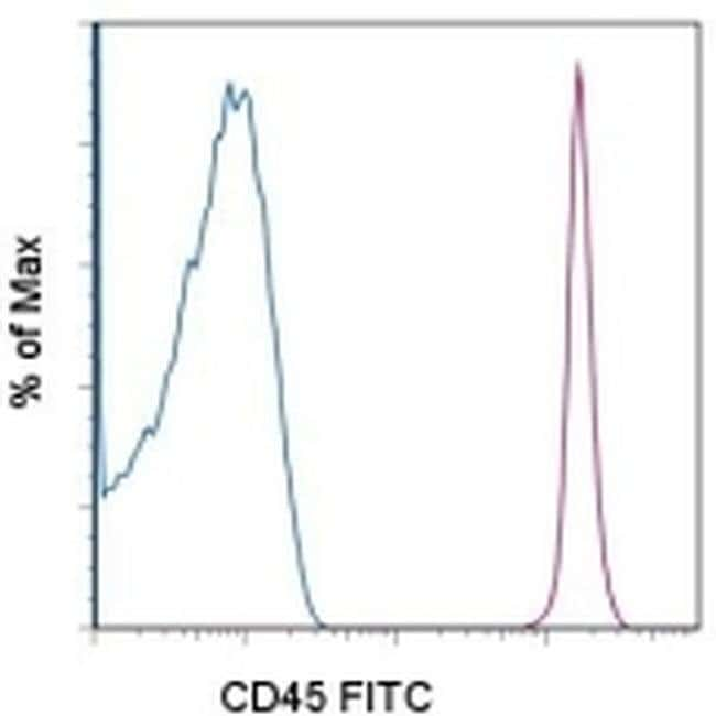 CD45 Mouse anti-Human, FITC, Clone: 2D1, eBioscience™ 25 Tests; FITC CD45 Mouse anti-Human, FITC, Clone: 2D1, eBioscience™