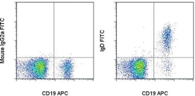 IgD Mouse anti-Human, FITC, Clone: IA6-2, eBioscience™ 100 Tests; FITC IgD Mouse anti-Human, FITC, Clone: IA6-2, eBioscience™