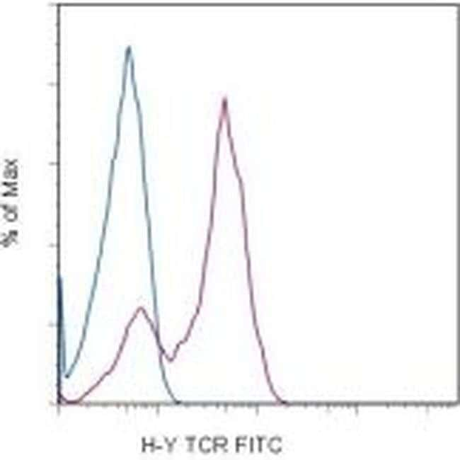 TCR H-Y (male antigen) Mouse anti-Mouse, FITC, Clone: T3.70, eBioscience