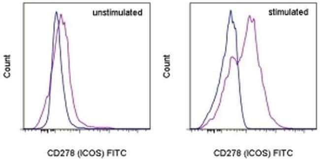 CD278 (ICOS) Rat anti-Mouse, FITC, Clone: 7E.17G9, eBioscience™: Primary Antibodies - Alphabetical Primary Antibodies
