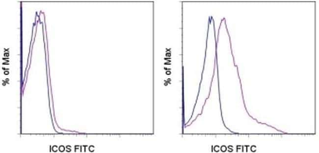 CD278 (ICOS) Mouse anti-Human, FITC, Clone: ISA-3, eBioscience ::