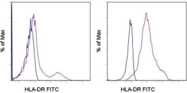 HLA-DR Mouse anti-Human, FITC, Clone: LN3, eBioscience™ 25 Tests; FITC HLA-DR Mouse anti-Human, FITC, Clone: LN3, eBioscience™
