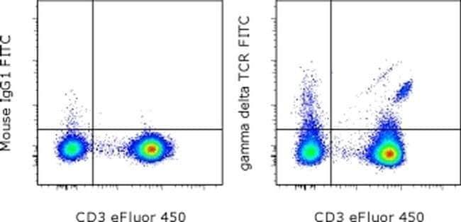 TCR gamma/delta Mouse anti-Human, FITC, Clone: B1.1, eBioscience™ 25 Tests; FITC TCR gamma/delta Mouse anti-Human, FITC, Clone: B1.1, eBioscience™